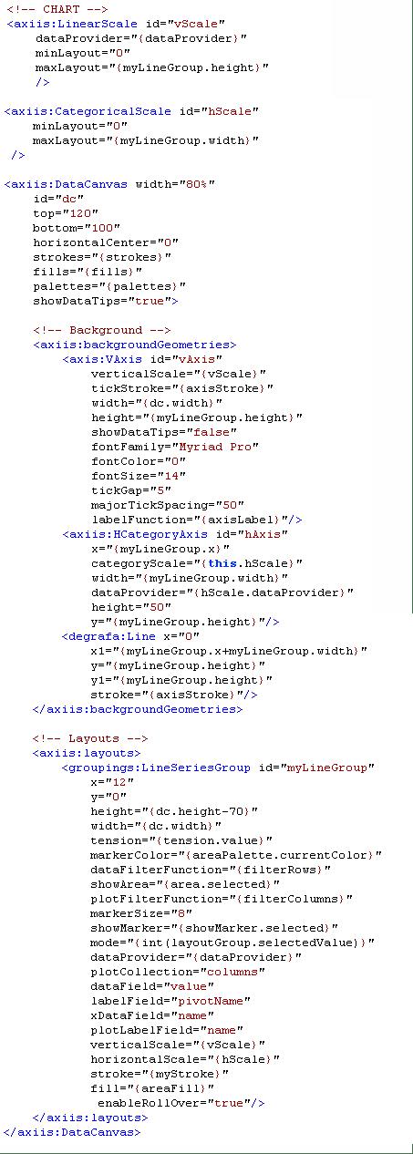 Axiis LineAreaSeries sample