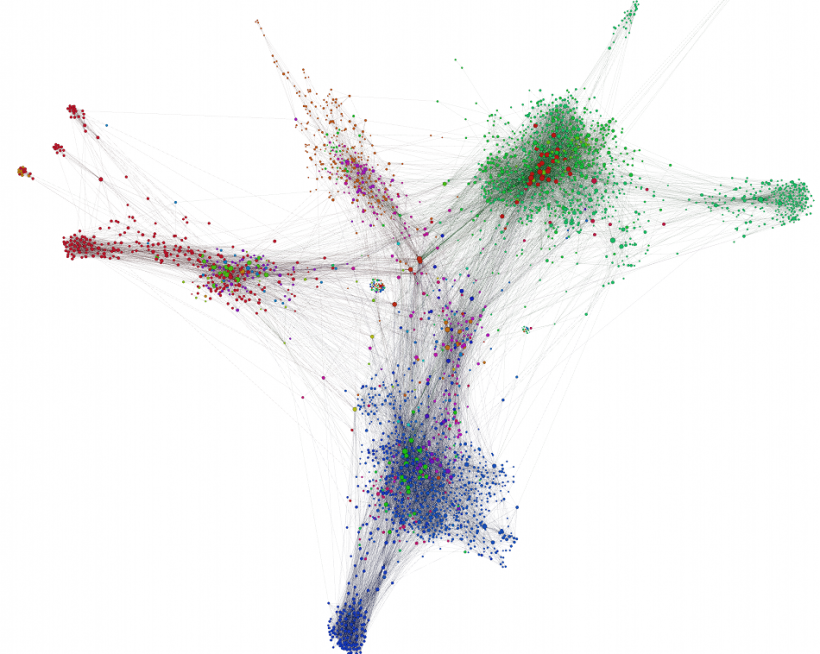 Gephi Sample clusters graph